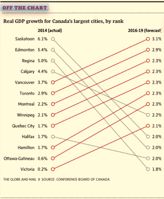 Are Canadian newspapers painting false pictures with data?