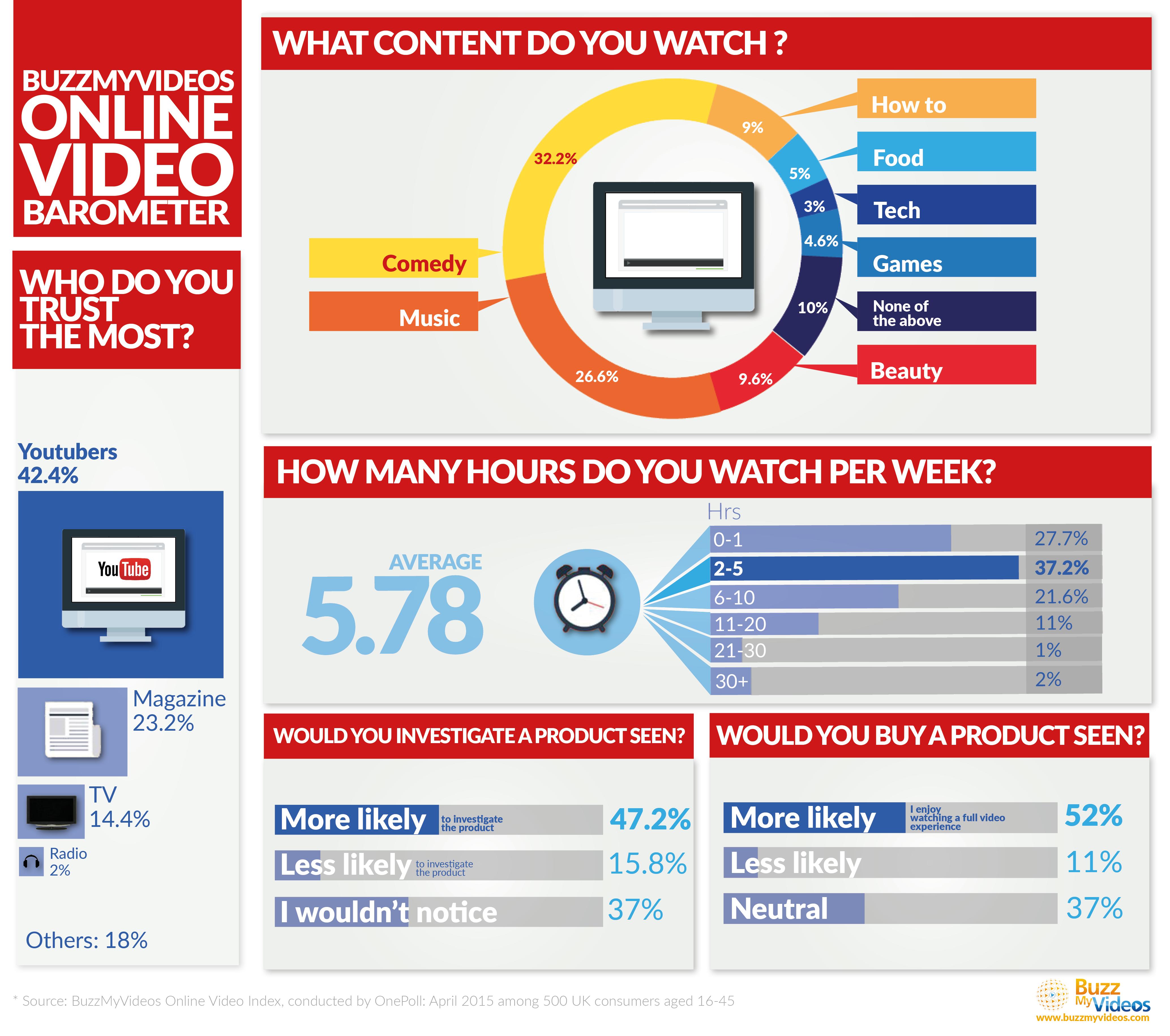 Online video barometer - video marketing stats 2015