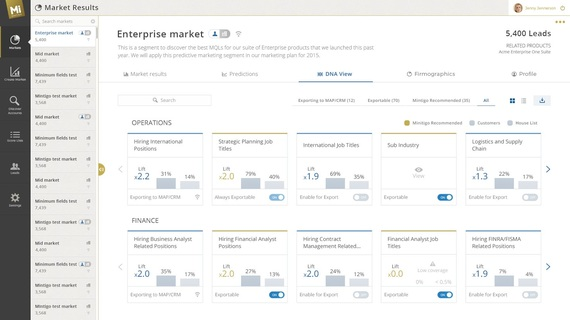 2015-05-22-1432317261-1432490-mintigodashboard3.0DNA_0000_MarketResultsDNAview.jpeg