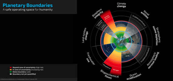 2015-05-28-1432772265-6498838-PlanetaryBoundaries.png