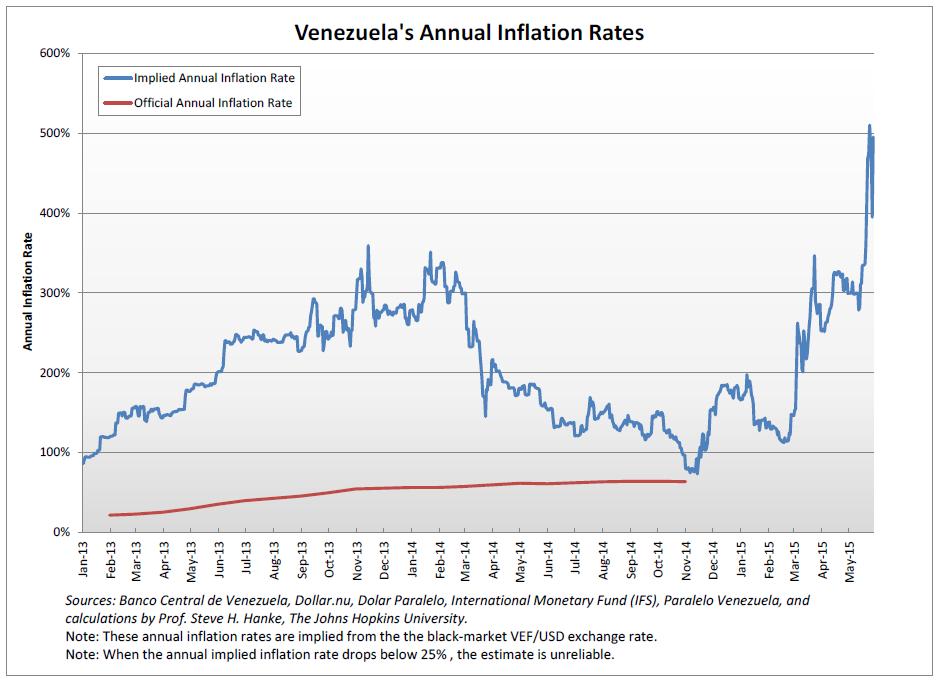 Inflation Venezuela