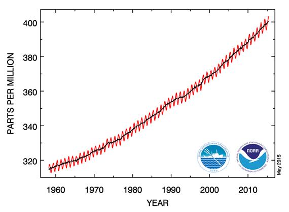 2015-06-02-1433227276-3124014-NOAA_2.png