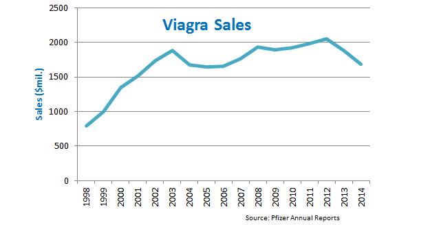 Viagra on sale