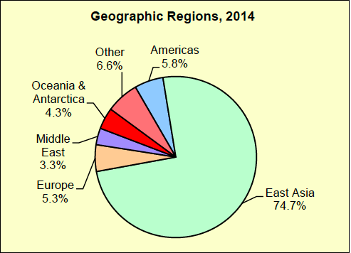 2015-06-02-1433268954-7515842-Australia_Exports.png