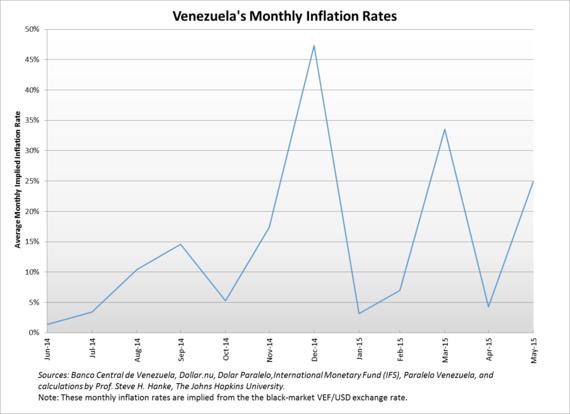 2015-06-04-1433433327-67853-VenezuelasMonthlyInflationRates.png