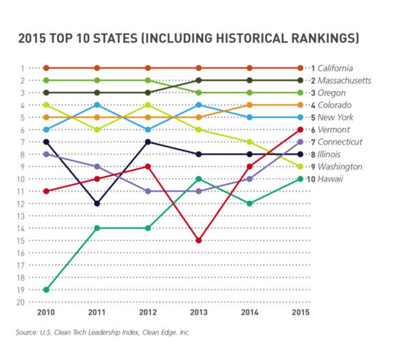 2015-06-04-1433437678-9149737-StateTop10.png