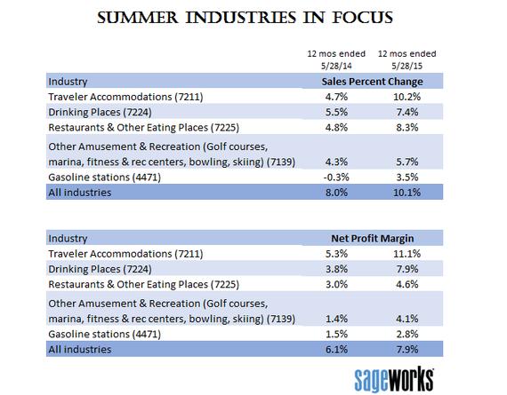 2015-06-09-1433859122-5924738-summerindustries2015sageworksdata.png