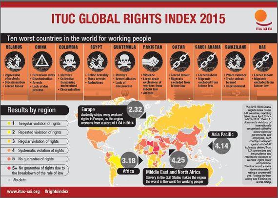 2015-06-10-1433949718-9351757-Ten_Worst_Countries.JPG
