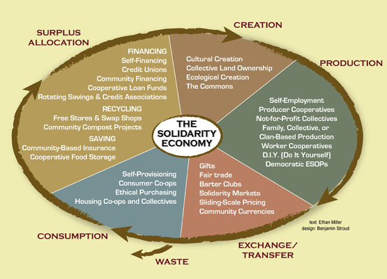 2015-06-15-1434403359-3115902-solidarityeconomy.jpg