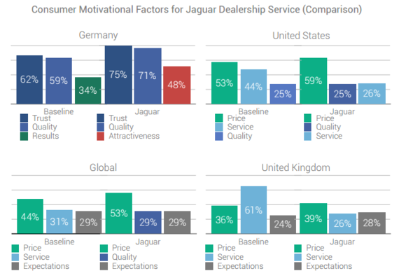How Social Data Helped Jaguar and GM Navigate Troubling Brand Sentiment | Social Media Today