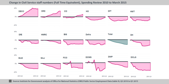 2015-06-18-1434620762-9648480-3Smallmultiples20102015.png