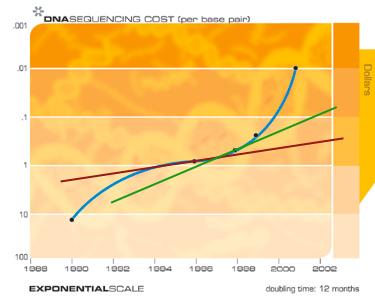 2015-06-22-1435010308-9933892-exponentialreturns.png
