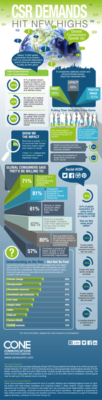 2015-06-28-1435526549-1223175-csr_infographic_ConeCommunications62015.png