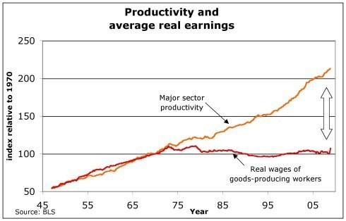 2015-06-30-1435676087-1268829-productivity.jpg