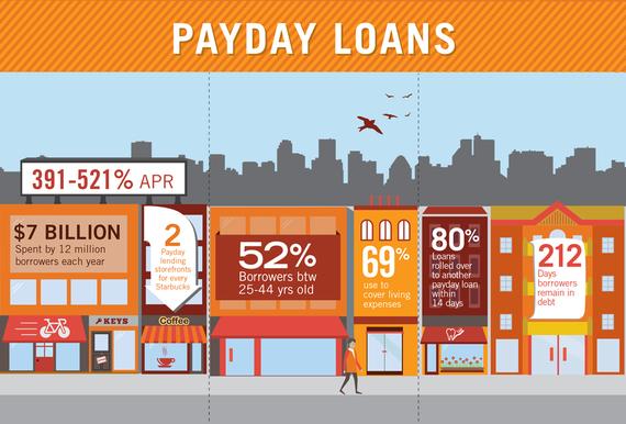 2015-07-06-1436219812-3553952-AlternativeLending_Payday.jpg
