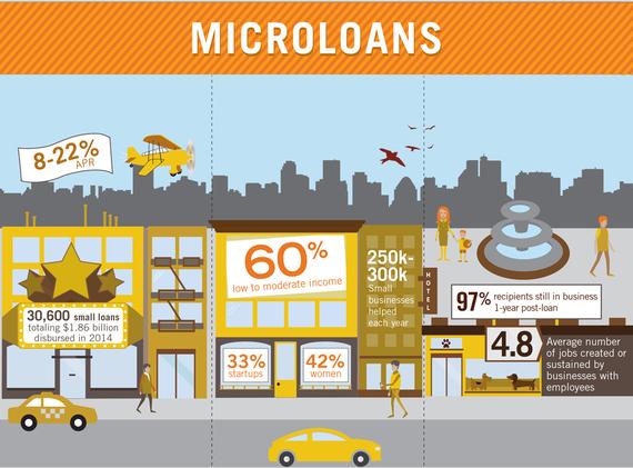 2015-07-06-1436220179-5157922-AlternativeLending_Microloans.jpg