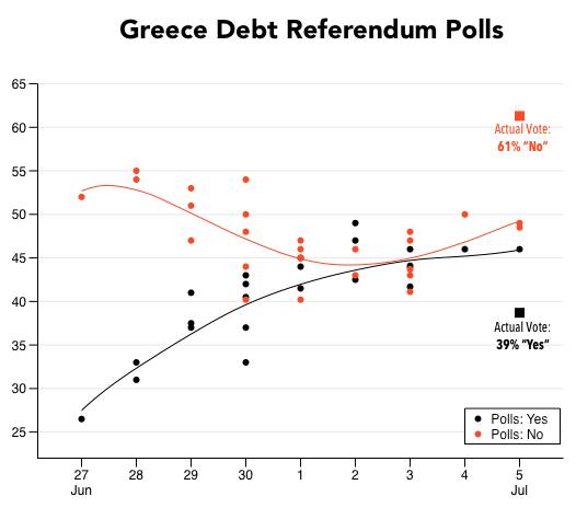2015-07-08-1436376403-481917-GreeceDebtPolls.png