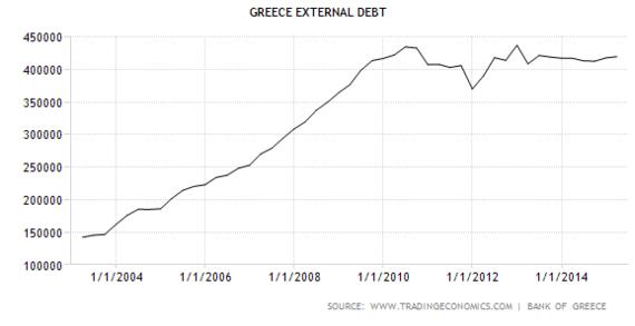 2015-07-09-1436424702-6880169-Greekexternaldebt.PNG