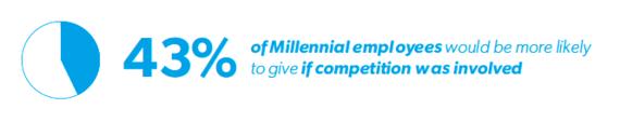 2015-07-10-1436567530-8469265-millennialemployees2.png