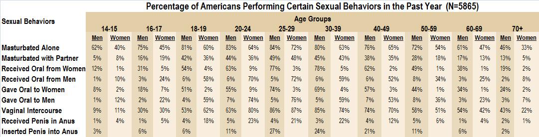 Statistics masturbate per week