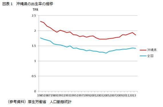 都道府県別出生率と「女性活躍 ...
