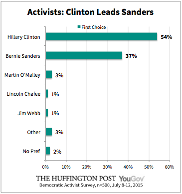 2015-07-28-1438098539-2230306-ClintonLeadsSanders.png