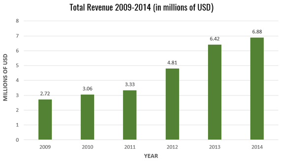 2015-07-29-1438202803-1225390-TotalRevenue20092014Chart.png