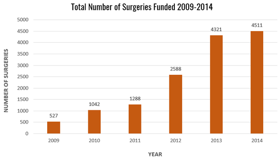 2015-07-29-1438202847-6406945-TotalNumberofSurgeriesFunded20092014.png