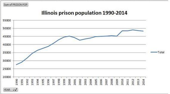 2015-07-30-1438279593-6544104-illinoisprisonpopulation90to15.JPG