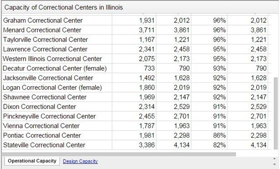 14 Illinois Prisons Reaching 80 To 96 Of Their Total Capacity
