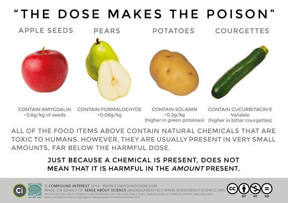 2015-08-01-1438425355-5622385-Dose_Makes_The_Poison.png