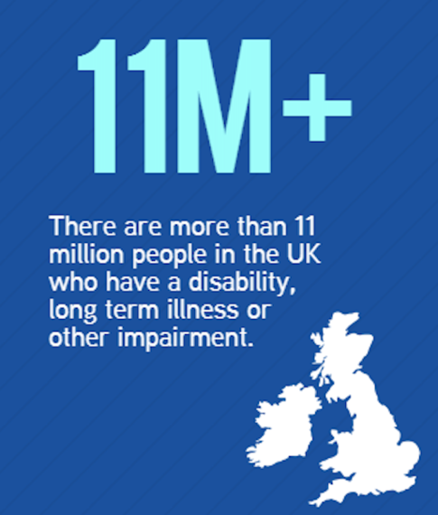 Part of infographic saying that there are 11.6million disabled people in the UK, with a picture of uk and ireland