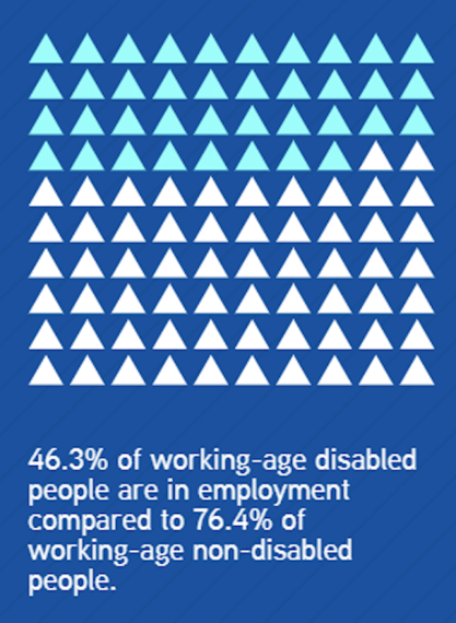 part of graphic saying that 46.3% of people are in employment compared to 76.4% of working-age non-disabled people, also includes grid of 100 squares with 68 of them filled in