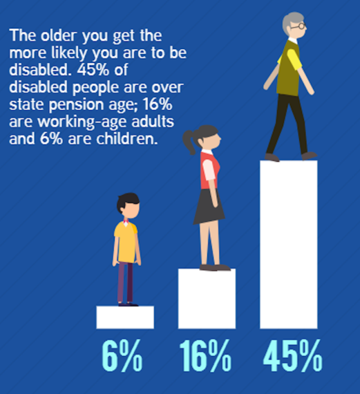 graphic claiming that 6% of disabled people are children, 16% are of working age and 45% are over state pension age