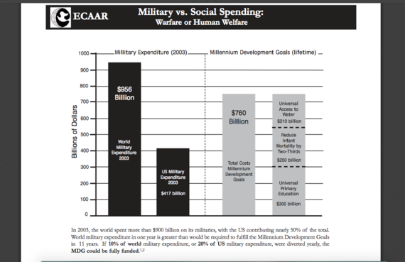 2015-08-02-1438539144-3858203-worldmilitaryexpenditure.png