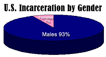 2015-08-04-1438668409-1126900-Incarcerationgender4.jpg