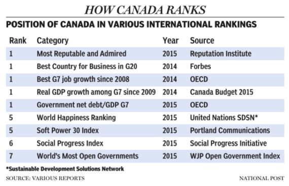 2015-08-04-1438708940-891294-HowCanadaRanks.png