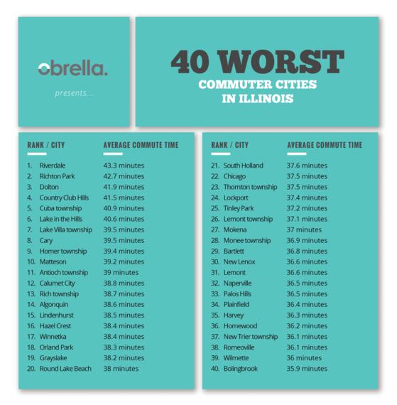 2015-08-07-1438972450-8178733-worstcommutercities.png