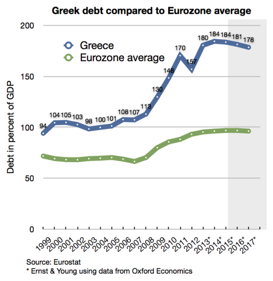 2015-08-10-1439213449-7759035-Greek_debt_and_EU_average.png