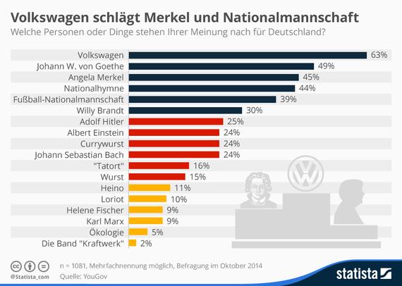 2015-08-11-1439291901-6254327-infografik_3712_volkswagen_goethe_merkel_was_die_deutschen_fuer_typisch_deutsch_halten_n.jpg