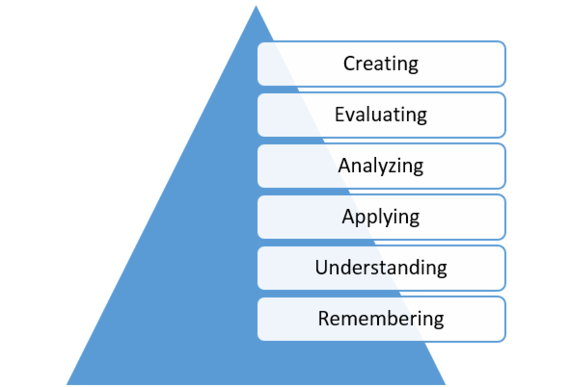 2015-08-11-1439323116-8366989-BloomsTaxonomy.png