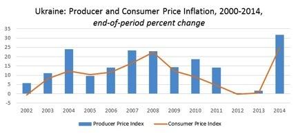 2015-08-15-1439608194-4104923-Ukraineinflation.jpg