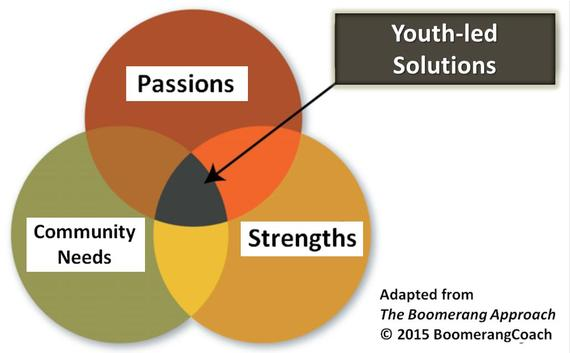 2015-08-15-1439653429-2508392-YouthledSolutions3circles.jpg