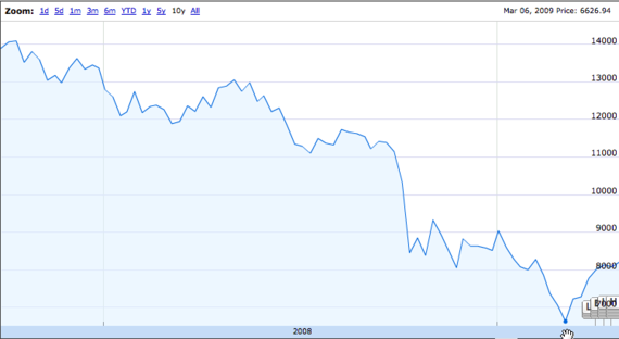 2015-08-17-1439843139-5259851-Dow_GreatRecession_20150817.png