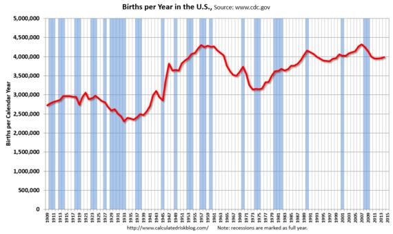 2015-08-19-1440003724-9497841-births.png