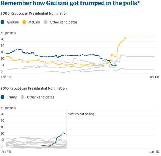 2015-08-28-1440760148-4897523-GuardianTrumpvsGiuliani.png