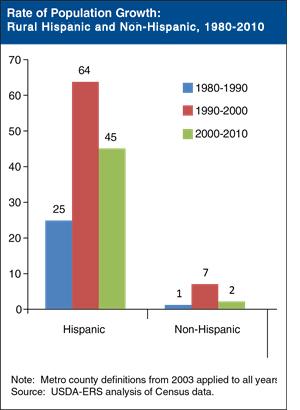 2015-08-29-1440834144-875164-HispanicGrowth.jpg