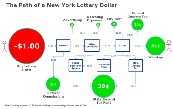 The lottery Is a Tax -- An Inefficient, Regressive and