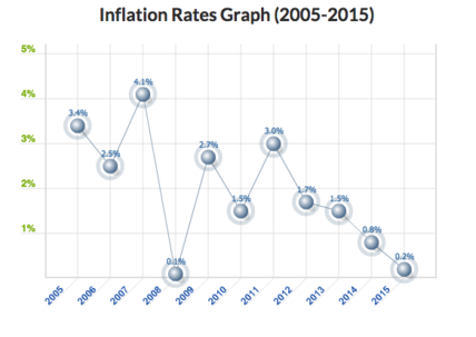 2015-09-03-1441303990-1003172-USinflation.png