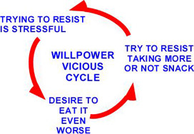 2015-09-10-1441856398-8150777-will_power_vicious_cycle.jpg